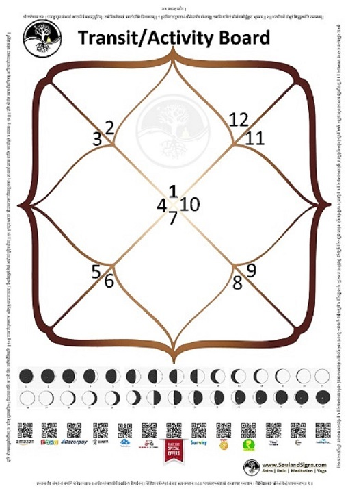 SoulandSigns.com_Astrology White Board Poster demo
