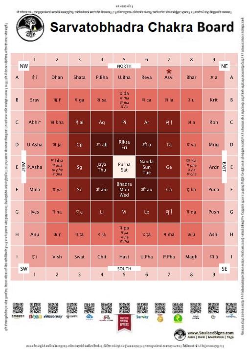 SoulandSigns.com_Astrology sarvatobhadra chakra demo